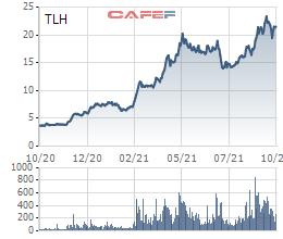 Thị giá tiếp đà bứt phá, Thép Tiến Lên (TLH) lần thứ 2 đăng ký bán toàn bộ cổ phiếu quỹ - Ảnh 1.