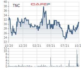 Cao su Thống Nhất (TNC) chốt quyền trả cổ tức bằng tiền tỷ lệ 20% - Ảnh 1.