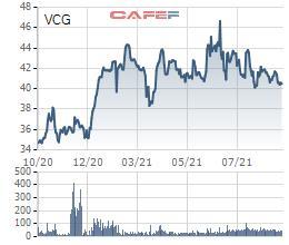 Thị giá giảm 20% từ đỉnh, Vinaconex (VCG) đưa toàn bộ gần 3,1 triệu cổ phiếu quỹ ra bán - Ảnh 1.