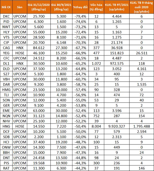 Điểm mặt các cổ phiếu tăng bằng lần sau 9 tháng, có mã lên gấp 43 lần - Ảnh 3.