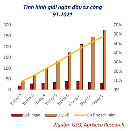 Mua cổ phiếu nào đón sóng hồi phục vĩ mô trong quý 4 và năm 2022? - Ảnh 2.