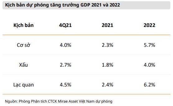 Mirae Asset: Định giá hiện tại đang hấp dẫn cho giai đoạn bình thường mới, VN-Index hướng đến đỉnh mới 1.440 điểm trong quý 4 - Ảnh 1.