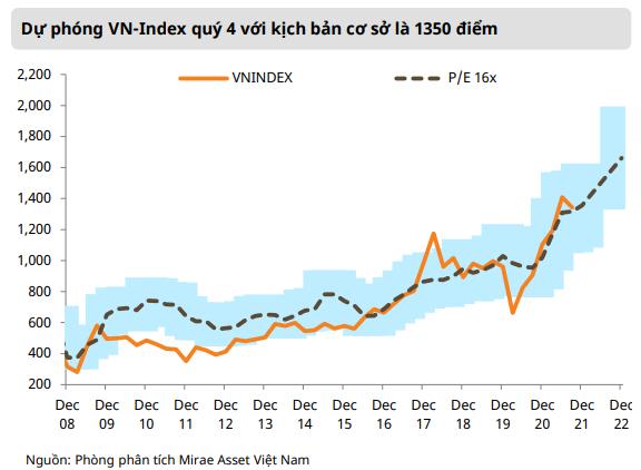 Mirae Asset: Định giá hiện tại đang hấp dẫn cho giai đoạn bình thường mới, VN-Index hướng đến đỉnh mới 1.440 điểm trong quý 4 - Ảnh 3.