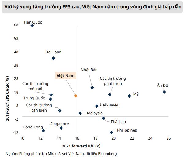 Mirae Asset: Định giá hiện tại đang hấp dẫn cho giai đoạn bình thường mới, VN-Index hướng đến đỉnh mới 1.440 điểm trong quý 4 - Ảnh 2.
