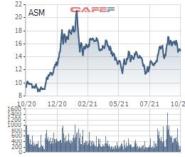 ASM xin ý kiến cổ đông phát hành cổ phiếu để trả cổ tức tỷ lệ 30% - Ảnh 1.