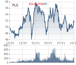 Cổ phiếu dầu khí bứt phá - Ảnh 4.