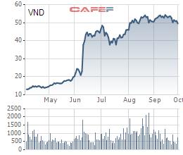 Tăng mạnh từ đầu năm, VNDirect đăng ký bán 6 triệu cổ phiếu quỹ - Ảnh 1.