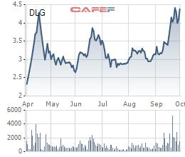 Đức Long (DLG): Cổ phiếu tiếp tục ở diện kiểm soát, Tổng Giám đốc bất ngờ từ nhiệm - Ảnh 1.