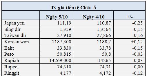 USD cao nhất 1 năm, Bitcoin vượt 50.000 USD, chứng khoán toàn cầu lao dốc - Ảnh 1.