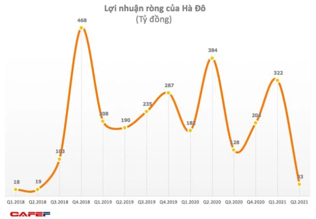 Tập đoàn Hà Đô (HDG) điều chỉnh phương án phát hành cổ phiếu trả cổ tức năm 2020 - Ảnh 1.