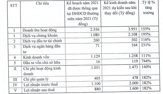 VnDirect thông qua nâng kế hoạch lợi nhuận 2021 lên 1.600 tỷ đồng, đưa trái phiếu niêm yết trên sàn - Ảnh 1.