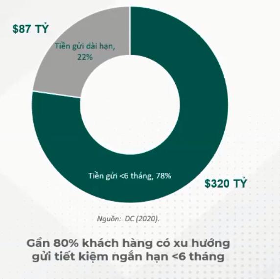 Chuyên gia Dragon Capital chỉ ra kênh sinh lời tốt với rủi ro thấp khi có nguồn tiền nhàn rỗi - Ảnh 2.