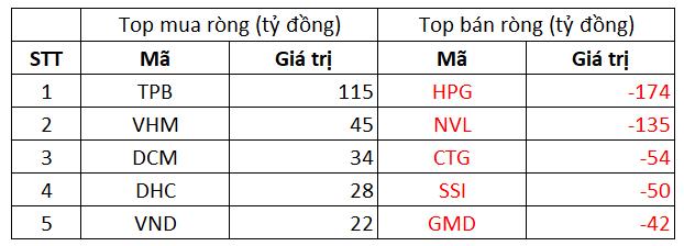 Phiên 6/10: Khối ngoại trở lại bán ròng 574 tỷ đồng, tập trung bán HPG và NVL - Ảnh 1.