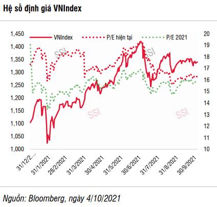 SSI Research: Thanh khoản cải thiện, VN-Index có thể đạt 1.388 điểm trong tháng 10 - Ảnh 4.