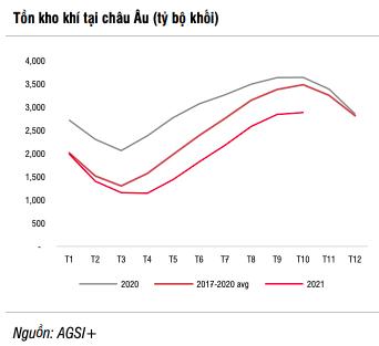 SSI Research: Giá khí vượt đỉnh 12 năm và còn tăng đến quý 4/2021, song nhóm cổ phiếu khí GAS, PGD, CNG…đã không còn nhiều động lực - Ảnh 2.
