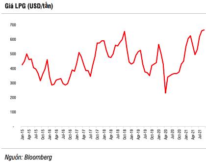 SSI Research: Giá khí vượt đỉnh 12 năm và còn tăng đến quý 4/2021, song nhóm cổ phiếu khí GAS, PGD, CNG…đã không còn nhiều động lực - Ảnh 4.