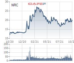 Tập đoàn Danh Khôi (NRC) chuẩn bị phát hành 4 triệu cổ phiếu trả cổ tức năm 2020, tỷ lệ 5% - Ảnh 2.