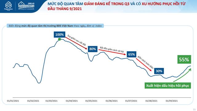 Chỉ tháng tới, BĐS Hà Nội và TPHCM sẽ 'bật nảy' như đợt thị trường sau cơn sốt đất, các nhà đầu tư đã chuẩn bị sẵn hầu bao chưa? - Ảnh 1.