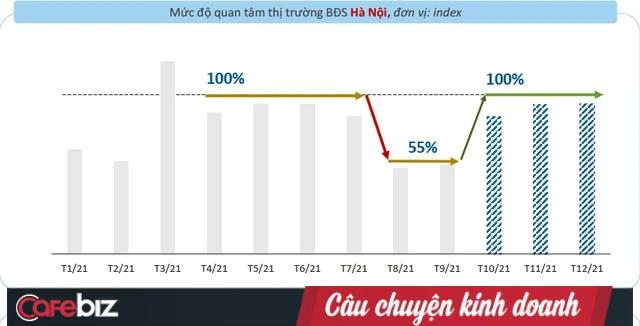 Chỉ tháng tới, BĐS Hà Nội và TPHCM sẽ 'bật nảy' như đợt thị trường sau cơn sốt đất, các nhà đầu tư đã chuẩn bị sẵn hầu bao chưa? - Ảnh 2.