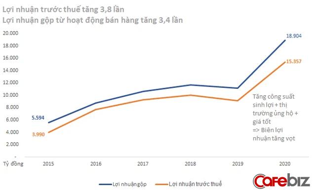Giải mã chiến lược 2 đòn bẩy giúp cỗ xe lu Hòa Phát xô đổ mọi kỷ lục về doanh thu, lợi nhuận trong vài năm gần đây - Ảnh 3.