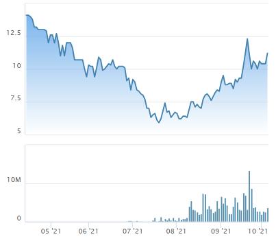 Lãnh đạo Alpha Seven (DL1) hoàn tất bán 2,7 triệu cổ phần trong hai phiên thị giá giảm sàn - Ảnh 1.