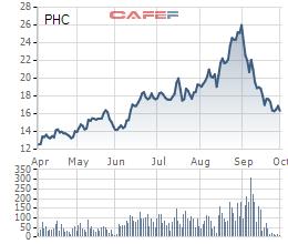 PHC sẽ chào bán 22,8 triệu cổ phiếu tăng vốn điều lệ - Ảnh 1.