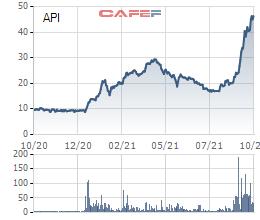 Giá cổ phiếu tăng gấp đôi sau 1 tháng, API điều chỉnh thời gian bán cổ phiếu quỹ sang quý 4 - Ảnh 1.