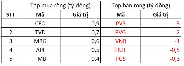 Phiên 8/10: Khối ngoại giảm bán ròng còn 164 tỷ đồng, tiếp tục bán ra HPG trong khi gom HAH - Ảnh 2.