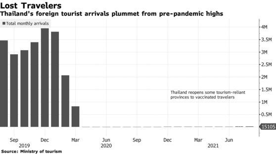 Tin buồn cho ngành du lịch Thái Lan: Sẽ không có chuyện sớm phục hồi - Ảnh 1.