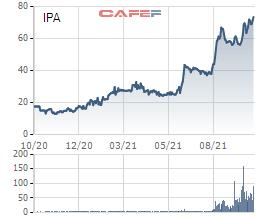 Thị giá giao dịch quanh vùng đỉnh, IPA thông qua phương án phát hành cổ phiếu thưởng tỷ lệ 100% - Ảnh 1.