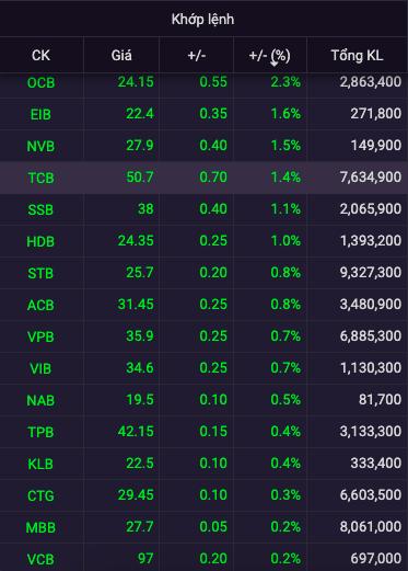 Cổ phiếu ngân hàng xanh mướt phiên cuối tuần - Ảnh 1.
