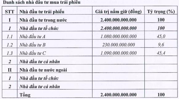 Công ty nông nghiệp của tỷ phú Trần Bá Dương vừa hút 2.400 tỷ trái phiếu, bảo đảm bằng 20.270m2 đất tại quận 2, Tp.HCM - Ảnh 1.