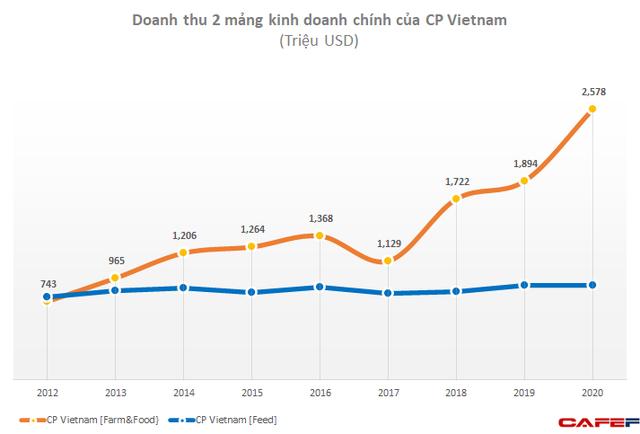 Tập đoàn C.P muốn hủy niêm yết công ty đang thu về hàng tỷ USD mỗi năm từ thức chăn nuôi, bán thịt lợn, xúc xích tại Việt Nam - Ảnh 3.