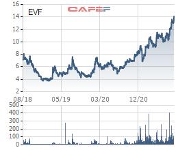 EVN Finance (EVF) nộp hồ sơ niêm yết trên sàn HoSE, lợi nhuận 9 tháng hoàn thành 92% kế hoạch năm,  - Ảnh 4.