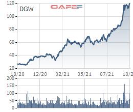Digiworld (DGW) đặt mục tiêu doanh thu 10.000 tỷ đồng 6 tháng cuối năm, kỳ vọng lợi nhuận cả năm vượt 67% kế hoạch - Ảnh 3.
