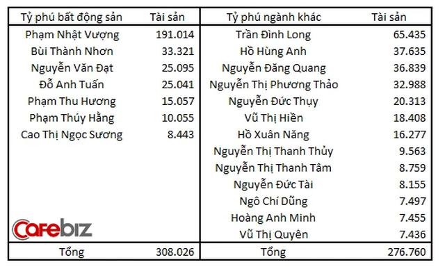 Đại gia Đường bia giải thích vì sao ở Việt Nam nhiều người giàu lên từ làm bất động sản - Ảnh 1.