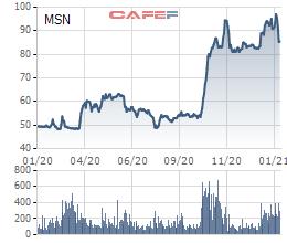 Nhóm quỹ Chính phủ Singapore (GIC) bán gần 20 triệu cổ phiếu MSN, thu về 1.700 tỷ đồng - Ảnh 1.