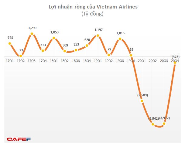 Vietnam Airlines báo lãi gộp trở lại 515 tỷ đồng trong quý 4, cả năm lỗ gần 11.100 tỷ đồng - Ảnh 1.