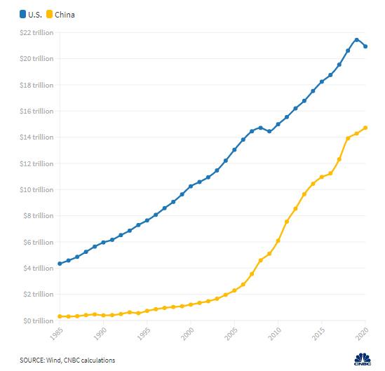 Biểu đồ mới cho thấy Trung Quốc sớm soán ngôi nền kinh tế lớn nhất thế giới của Mỹ - Ảnh 1.