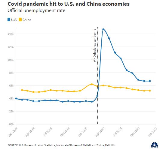 Biểu đồ mới cho thấy Trung Quốc sớm soán ngôi nền kinh tế lớn nhất thế giới của Mỹ - Ảnh 2.