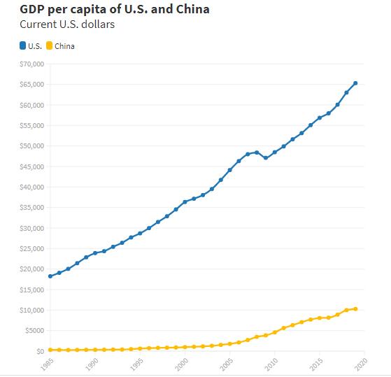 Biểu đồ mới cho thấy Trung Quốc sớm soán ngôi nền kinh tế lớn nhất thế giới của Mỹ - Ảnh 3.