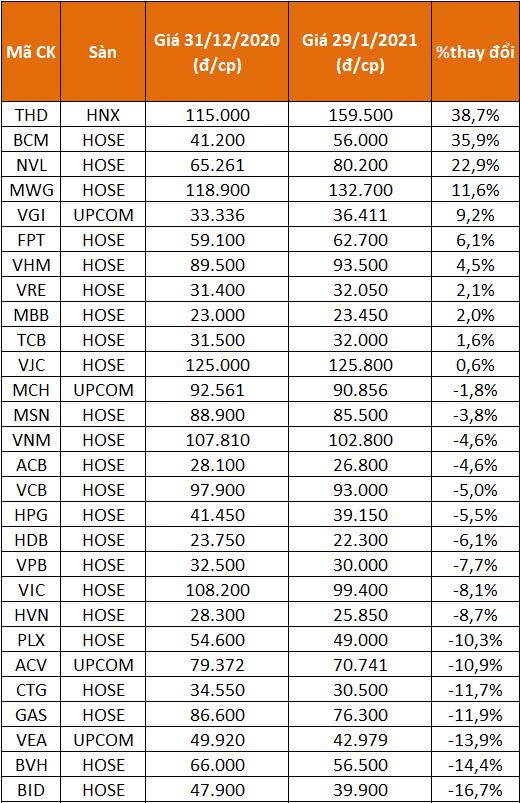 TTCK điều chỉnh trong tháng 1, vẫn có cổ phiếu tăng 346% - Ảnh 1.