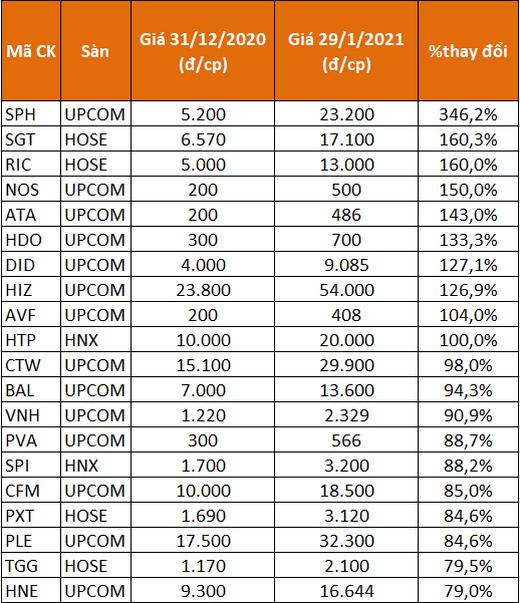 TTCK điều chỉnh trong tháng 1, vẫn có cổ phiếu tăng 346% - Ảnh 2.