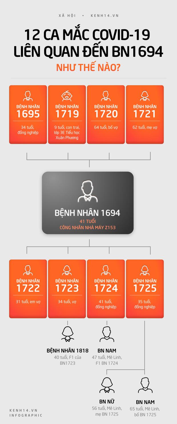 INFOGRAPHIC: BN 1694 mắc Covid-19 lây cho 8 F1 và 4 F2 tại Hà Nội như thế nào? - Ảnh 1.