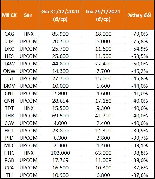 TTCK điều chỉnh trong tháng 1, vẫn có cổ phiếu tăng 346% - Ảnh 3.