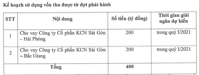 Kinh Bắc (KBC) huy động thêm 400 tỷ trái phiếu ngay trong quý 1/2021 - Ảnh 1.