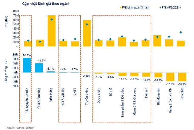 Định giá của VN-Index đang thấp hơn mức bình quân 5 năm - Ảnh 1.