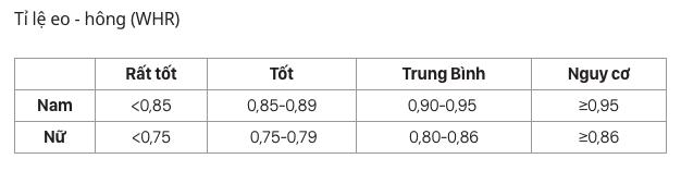 Dự đoán nguy cơ ung thư đại trực tràng: Nam nhìn vào chỉ số BMI, nữ nhìn vào tỷ lệ eo/hông - Ảnh 2.