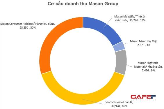 Doanh thu gần 80.000 tỷ đồng của Masan: Sản xuất đủ thứ từ nước mắm, khoáng sản, cám, bột giặt nhưng nguồn thu lớn nhất từ siêu thị - Ảnh 1.