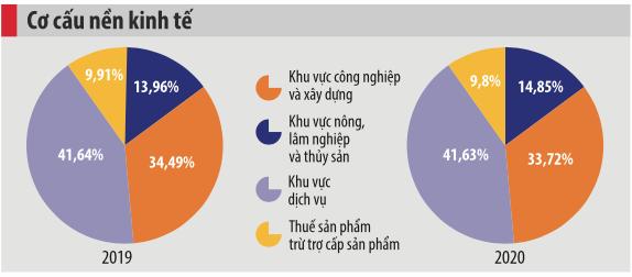 Sau đại dịch, kinh tế Việt Nam sẽ bước vào thời kỳ bật tăng? - Ảnh 2.